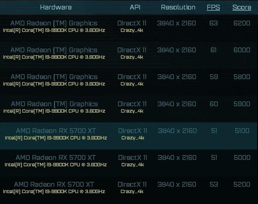 Бенчмарки видеокарты AMD Radeon RX 6000