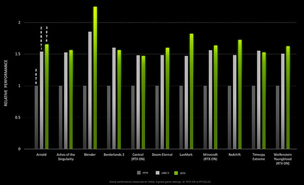 GeForce RTX 3070 тесты